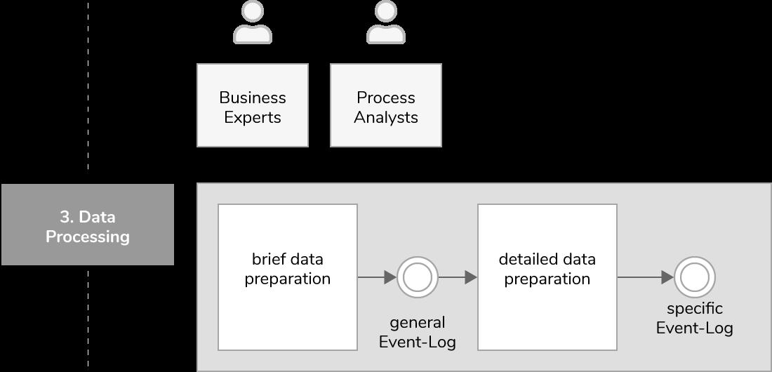 Process-mining-project-data-processing-en