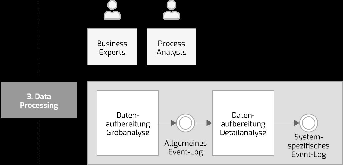 Datenverarbeitung im Process Mining Projekt