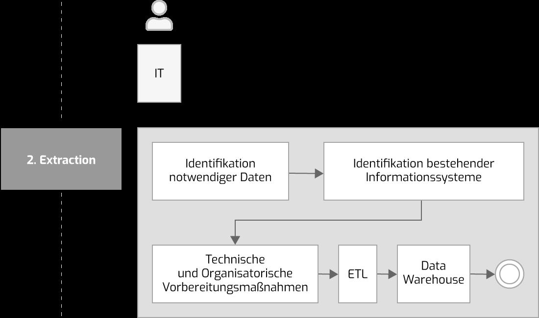 Datenbeschaffung im Process Mining Projekt