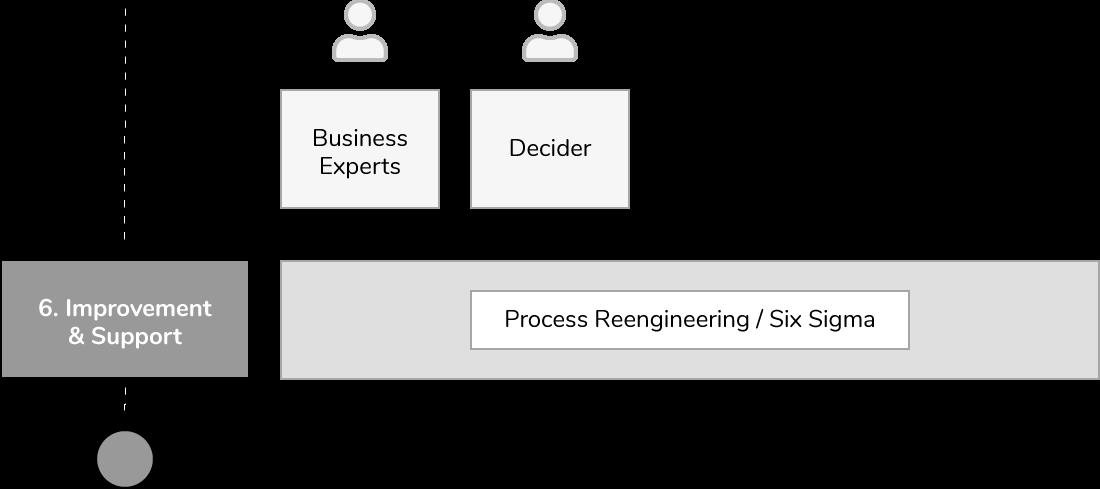 Process-mining-project-improvement-en