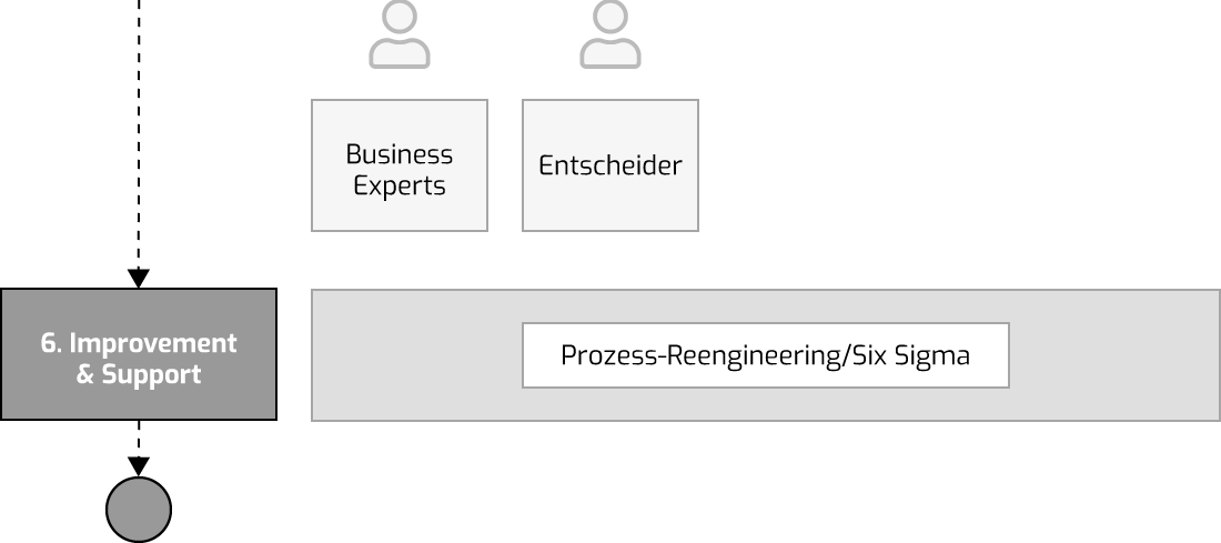 Prozessoptimierungen im Projekt