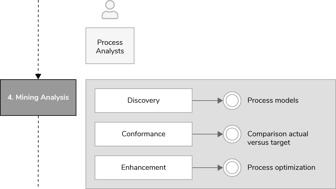 Process-mining-project-mining-en