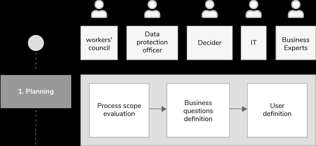 Process-mining-project-planning-en