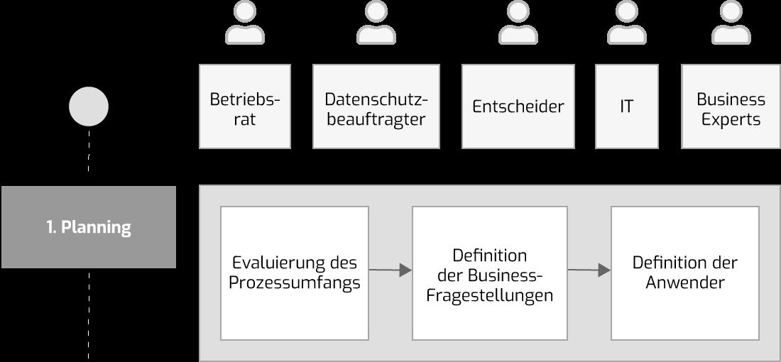 Planungsphase im Process Mining Projekt