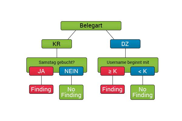Entscheidungsbaum Belegart in SAP