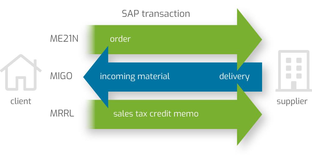 credit-memo-in-sap-transactions