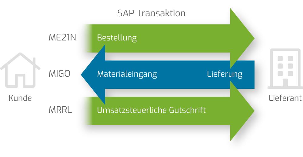 umsatzsteuerliche-Gutschrift-in-SAP-Transaktionen