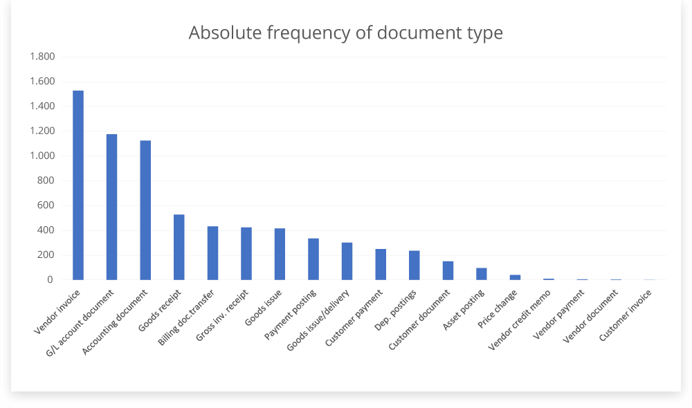 Absolute frequency of document types for journal entry testing in SAP