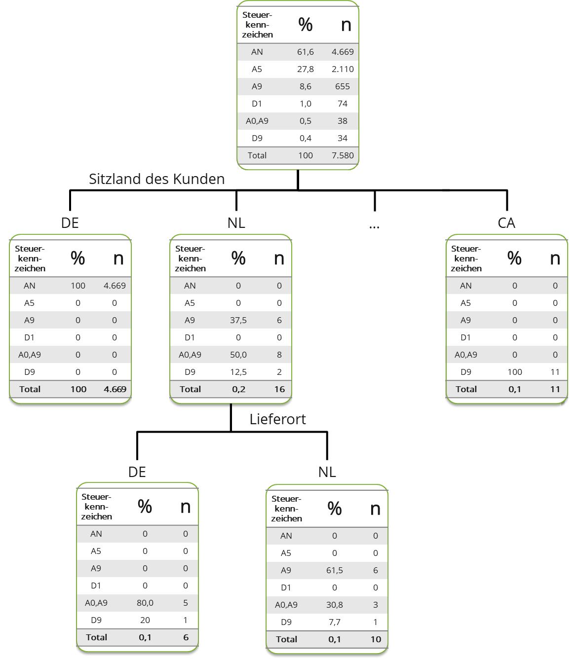 Entscheidungsbaum für die Analyse von Reihengeschäften