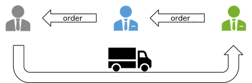 main-idea-of-chain-transactions
