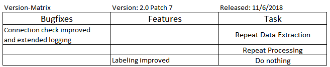 2_0_patch_7