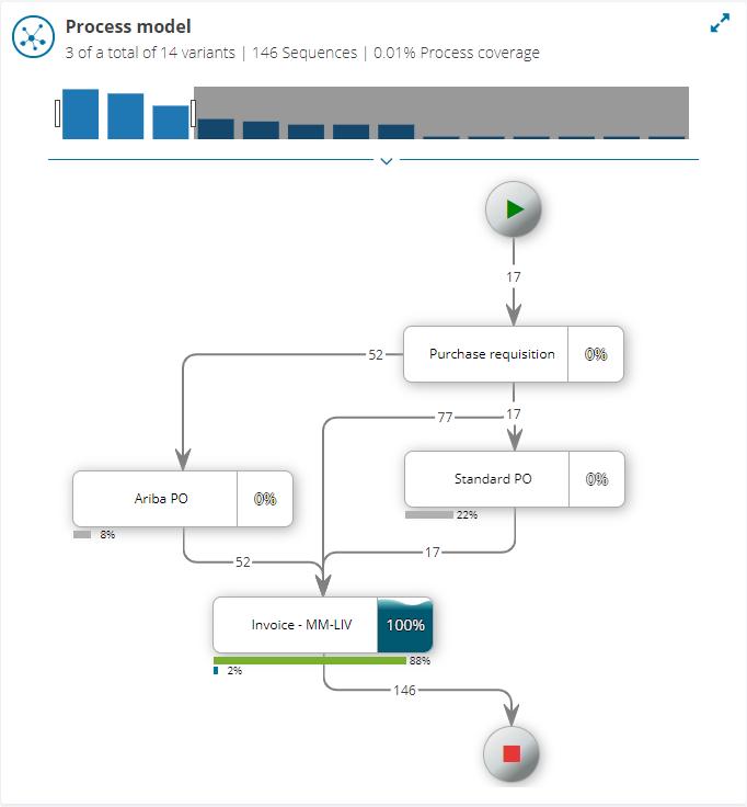zap-Audit-process-model