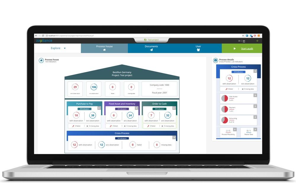 sap process visualization dashboard