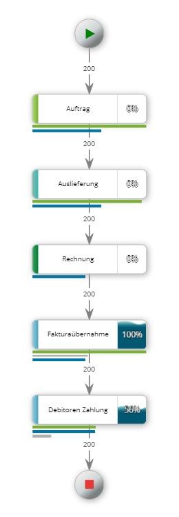 Process-Mining-Variante