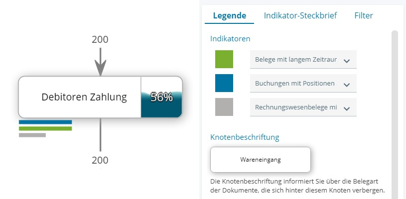 SAP-Process-Mining-FI-Visualisierung