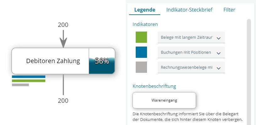 SAP-Process-Mining-FI-Visualisierung